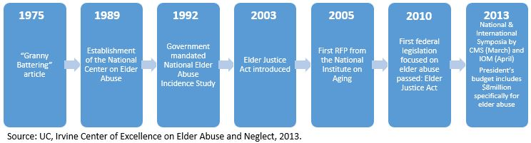 on the issue of elder abuse Elder abuse may be defined as a violation of a vulnerable older person's human  and civil rights psychiatric illness is an important cause of.